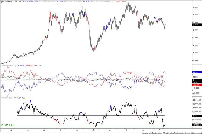 Swiss_Franc_Trend_Long_Term_Signal_from_COT_body_copper.png, Swiss Franc Trend Long Term Signal from COT