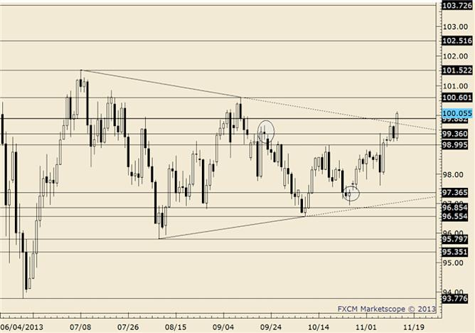 eliottWaves_usd-jpy_body_usdjpy.png, USD/JPY Inside Day Unfolds at Channel Resistance