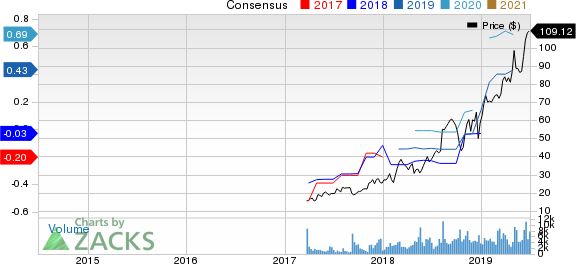 Alteryx, Inc. Price and Consensus