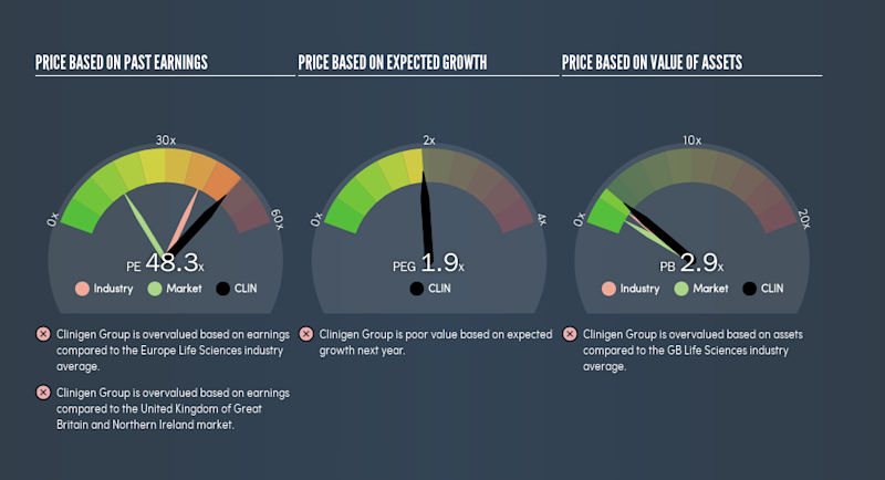 AIM:CLIN Price Estimation Relative to Market, July 8th 2019