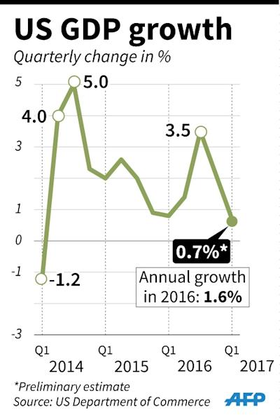 US GDP growth (AFP Photo/)