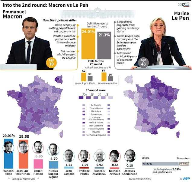 Into the 2nd round: Macron vs Le Pen