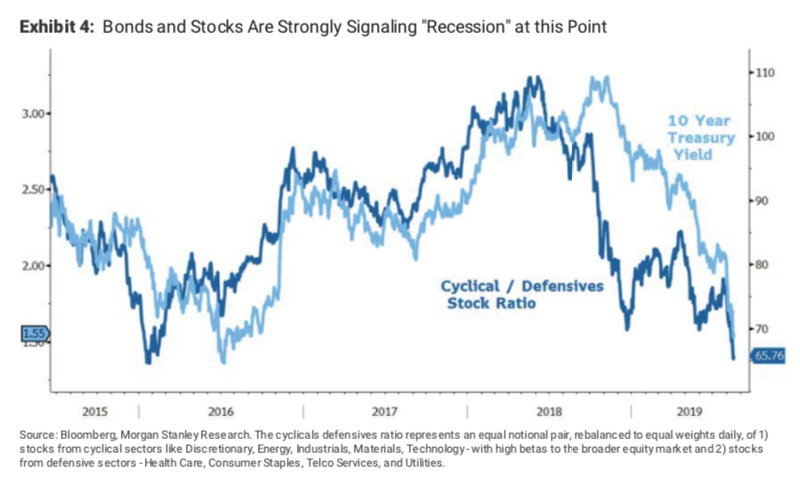 Defensive stocks have been favored by investors this year with the rally in 10-year yields also suggesting that concern about future growth is widespread in financial markets right now. (Source: Morgan Stanley)
