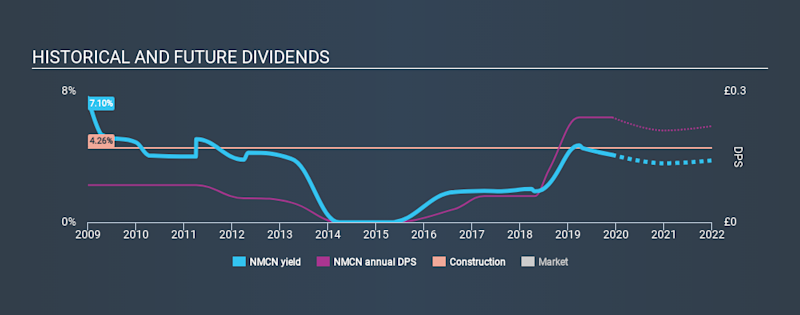 LSE:NMCN Historical Dividend Yield, December 4th 2019