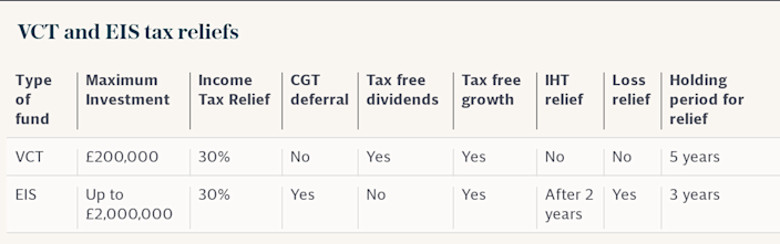 VCT and EIS tax reliefs