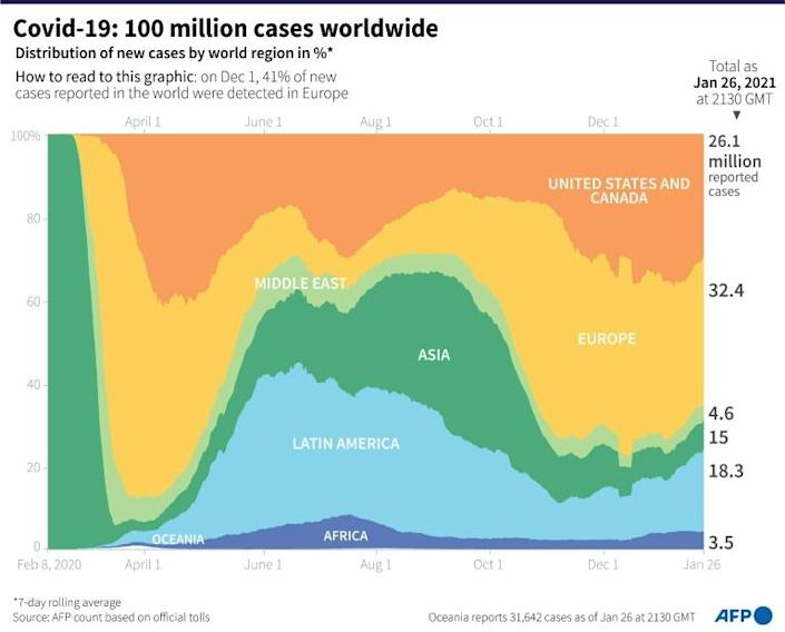 Distribution of Covid-19 cases by world region since the start of the pandemic