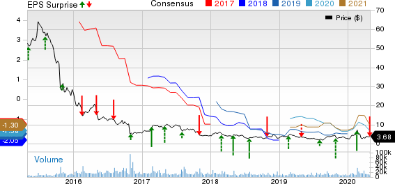 Community Health Systems, Inc. Price, Consensus and EPS Surprise