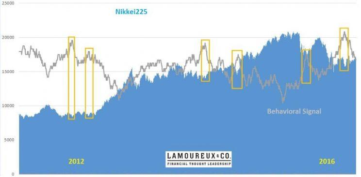 Nikkei 225 - Lamoureux and Co. behavioral model