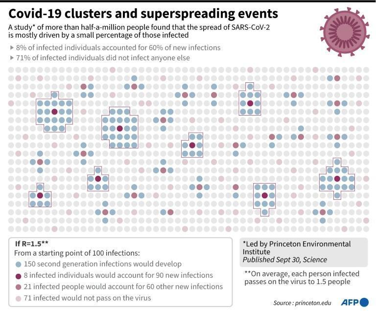 Superspreading events have grabbed headlines, looming large in the narrative of the unfolding pandemic