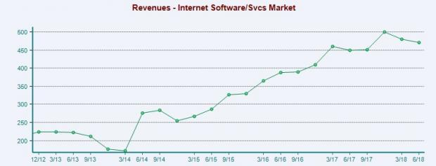 Internet-Software & Services Outlook: Invest for the Long Haul