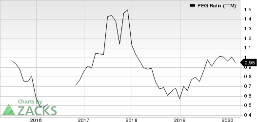 TRI Pointe Group, Inc. PEG Ratio (TTM)