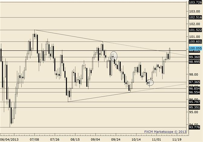 eliottWaves_usd-jpy_body_usdjpy.png, USD/JPY Advances after Double Inside Day Trade Setup