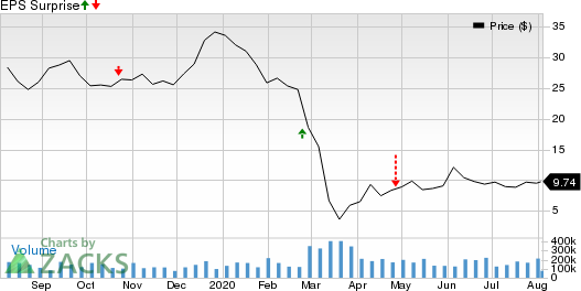 Apergy Corporation Price and EPS Surprise