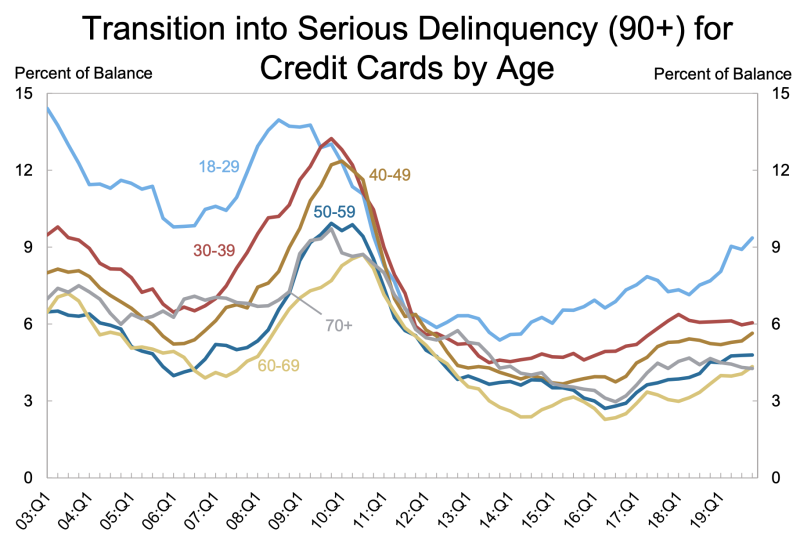 Younger people are finding thhemselevs in credit card trouble at a higher basis. (Source: New York Fed Consumer Credit Panel/Equifax)