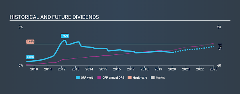 ENXTPA:ORP Historical Dividend Yield, January 15th 2020