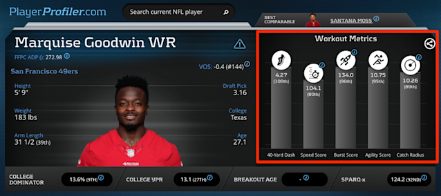 Marquise Goodwin Advanced Athletic Profile on PlayerProfiler.com.