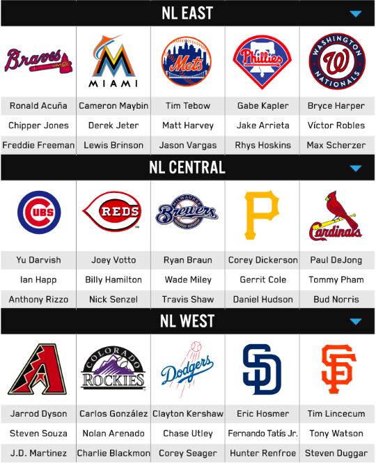 Casino.org's study found Tim Tebow was the most mentioned Mets player on Twitter this spring. (Screengrab via Casino.org)