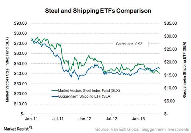 Steel and Shipping ETFs