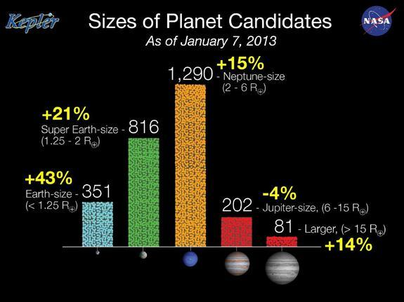 This NASA graphic depicts the changes in alien planet discoveries, arranged by planet size, as seen by NASA's Kepler spacecraft. As of Jan. 7, 2012, there are 2,740 potential alien planets.