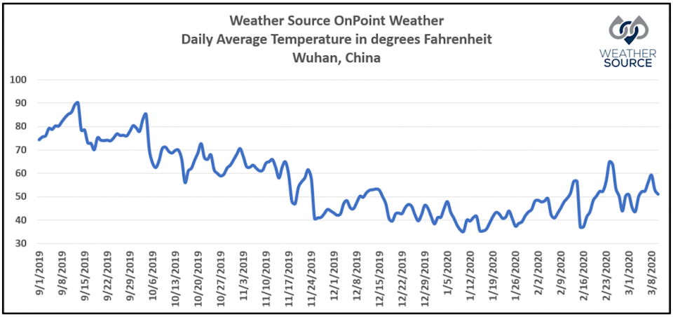 OnPoint-Temp-Graph-WeatherSource