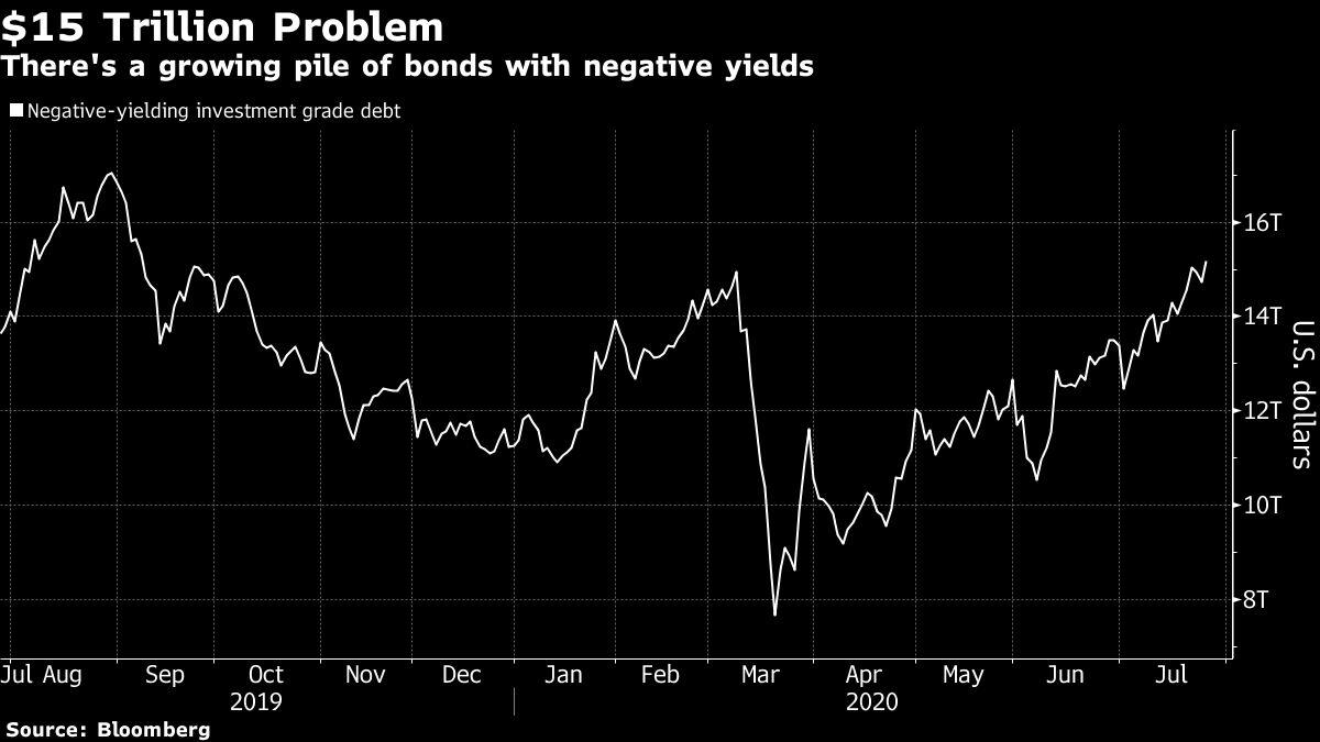 Negative yields chart
