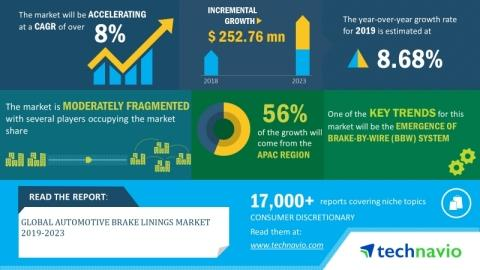 Global Automotive Brake Linings Market 2019-2023| 8% CAGR Projection Over the Next Five Years| Technavio
