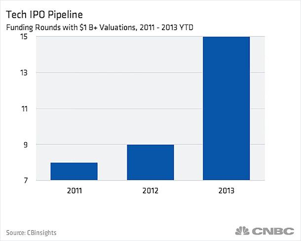 Here's what the 2014 tech IPO pipeline looks like