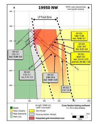 Figure 3: Cross section 19950 looking northwest; showing the most recent Auro zone drill results. (CNW Group/Great Bear Resources Ltd.)