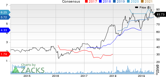 Kemper Corporation Price and Consensus