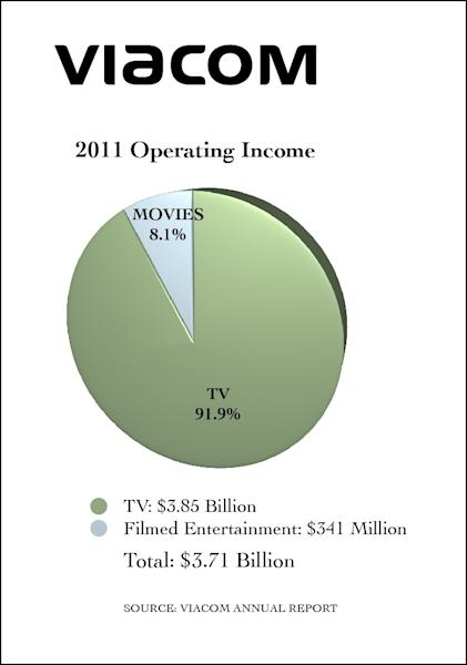 Why Television Is Trouncing Film at Major Media Companies