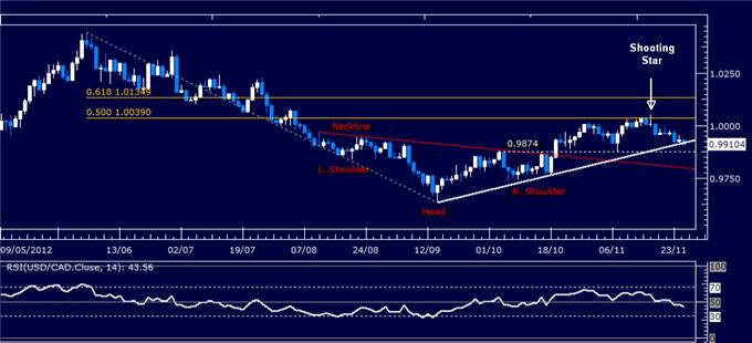 Forex_Analysis_USDCAD_Classic_Technical_Report_11.27.2012_body_Picture_1.png, Forex Analysis: USD/CAD Classic Technical Report 11.27.2012