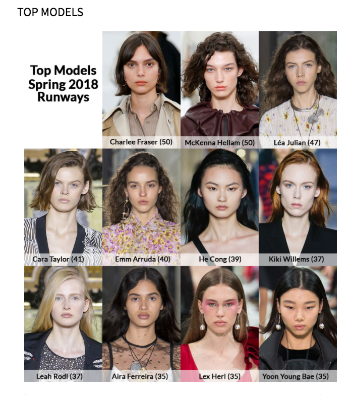 The most in-demand models at fashion month, according to theFashionSpot. (theFashionSpot)