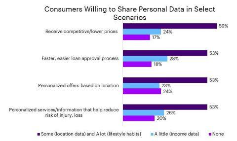 Six in Ten Consumers Willing to Share Significant Personal Data with Banks and Insurers in Exchange for Lower Pricing, Accenture Study Finds