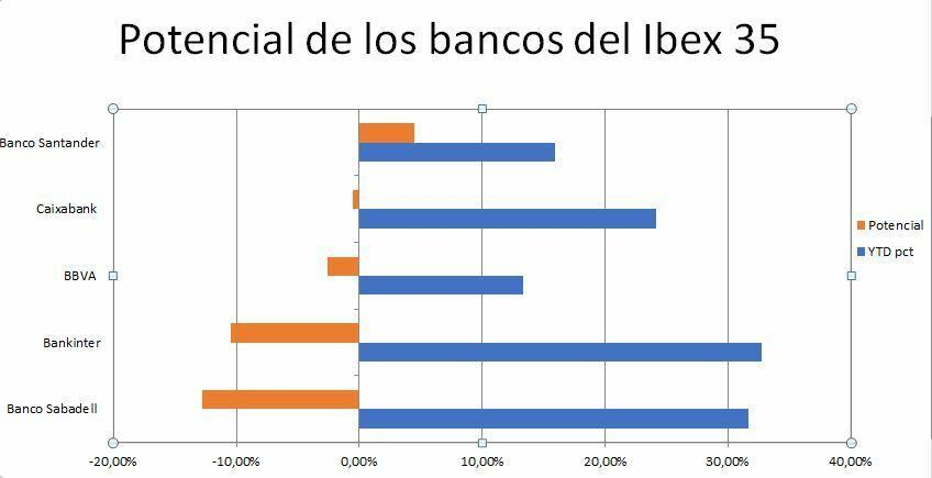 Potential of the Ibex 35 banks
