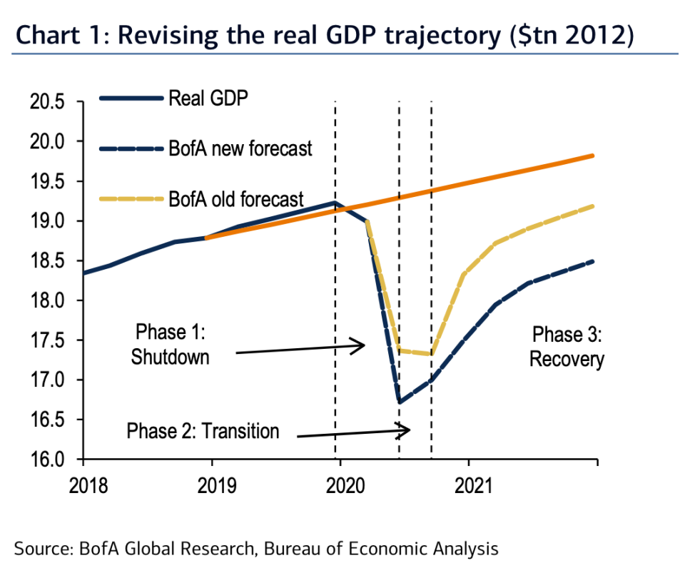 Bank of America thinks the initial bounce in economic activity this summer will be stronger than initially expected, but expects the COVID recession to linger into 2022. (Source: Bank of America Global Research)