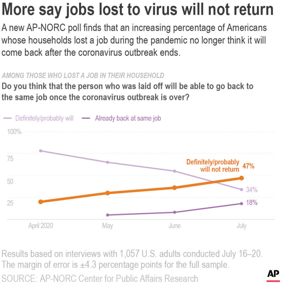 A new AP-NORC poll finds that an increasing percentage of Americans whose households lost a job during the pandemic think it won't be back after the coronavirus outbreak is over, even as some jobs have returned.;