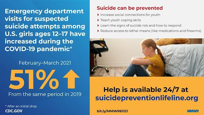 CDC report on suicide attempts in teens