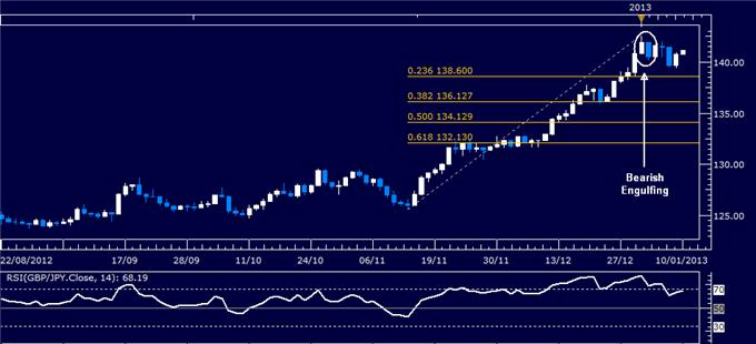 Forex_Analysis_GBPJPY_Classic_Technical_Report_01.10.2013_body_Picture_1.png, Forex Analysis: GBP/JPY Classic Technical Report 01.10.2013