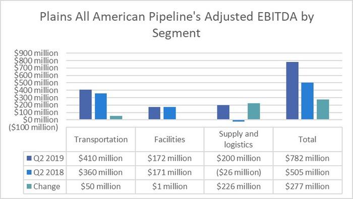 Plains All American Pipeline's earnings by segment in the second-quarter of 2018 and 2018.