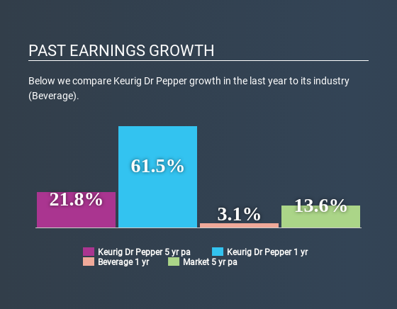 NYSE:KDP Past Earnings Growth June 15th 2020