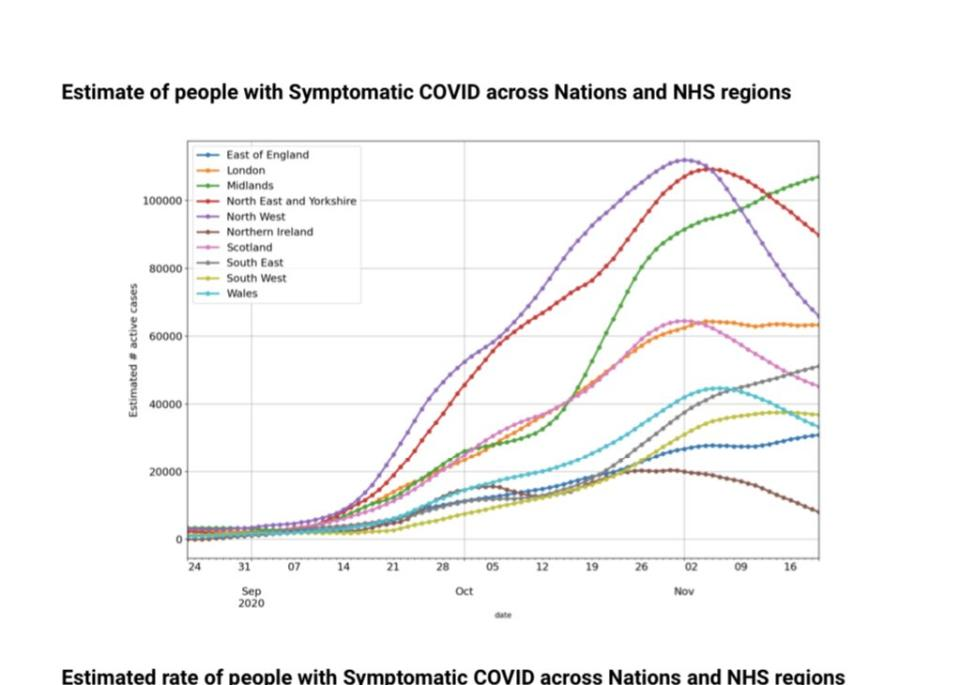 The estimated number of peoplke with COVID-19 has risen in five parts of England, according to a panel of experts (ZOE CSS/Tim Spector/Twitter)