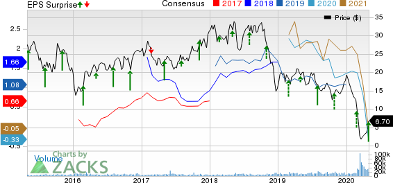 Matador Resources Company Price, Consensus and EPS Surprise