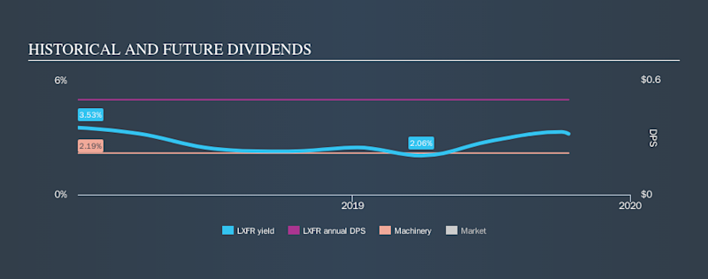 NYSE:LXFR Historical Dividend Yield, October 12th 2019