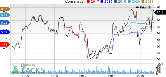 Target Corporation Price and Consensus