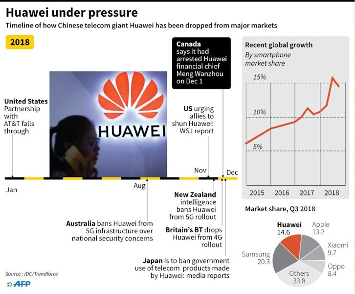 Updated timeline showing how Chinese telecom giant Huawei has been dropped from major markets in the past year