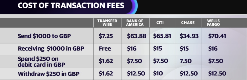 How much it costs to send/spend/withdraw/receive GBP from US Dollars on TransferWise compared to big banks like Bank of America, Citi, Chase, and Wells Fargo.