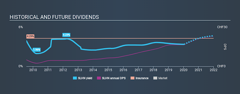 SWX:SLHN Historical Dividend Yield, January 16th 2020