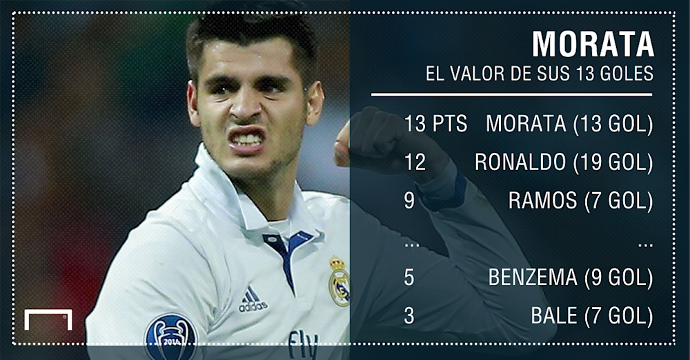 GFX Info Alvaro Morata's goals and points in Spanish La Liga