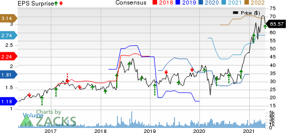 Onto Innovation Inc. Price, Consensus and EPS Surprise
