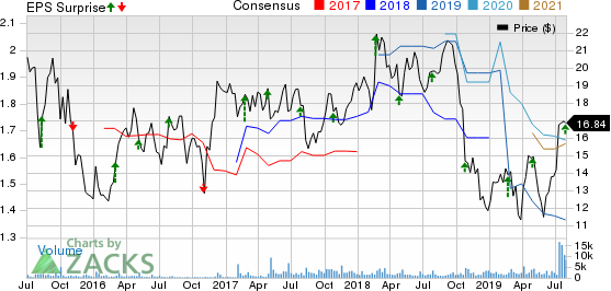 Milacron Holdings Corp. Price, Consensus and EPS Surprise